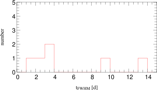 Distribution of the