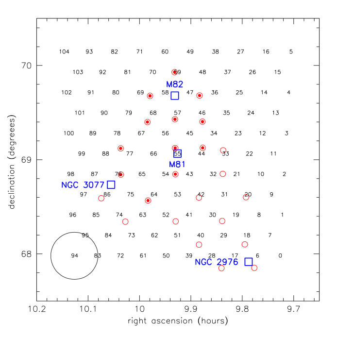 Mosaic pointings. Numbers indicate the central positions of the pointings listed in Table