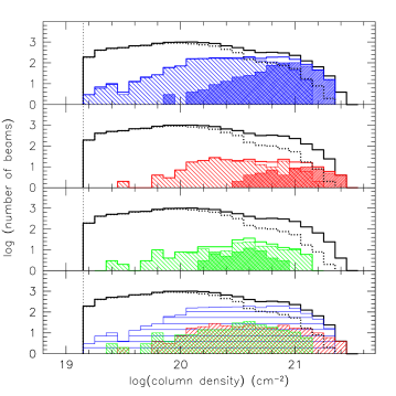 Histograms of the velocity dispersions (left panel) and column densities (right). In all sub-panels the full, thick histogram represents the entire observed area; the dotted histogram the field environment; the blue histogram in the top sub-panel shows the M81 disk environment; the red histogram in the second sub-panel from the top the M82 environment and the green histogram in the third subpanel from the top the NGC 3077 environment. In these three sub-panels, single hatched histograms indicate the outer disk, cross-hatched histograms the inner disk. The bottom sub-panels compare the three environments. The blue horizontally-hatched histogram represents the M81 environment, the red