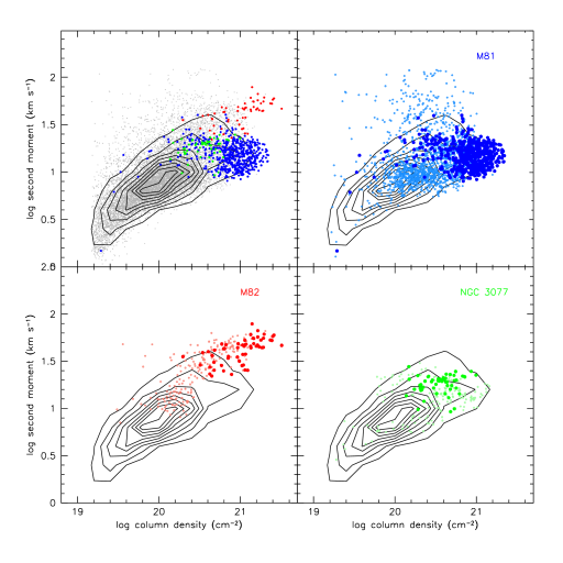 Pixel-pixel comparisons of column densities and velocity dispersions. The top-left panel compares the distribution of the entire mosaic (gray points, with black density contours overplotted), and the inner disks of M81 (blue), M82 (red) and NGC 3077 (green). The other three panels compare the inner (large filled symbols) and outer disks (small open symbols) of the three main galaxies with the total distribution (contours). Top-right: M81 inner disk (blue) and outer disk (light-blue). Bottom-left: M82 inner disk (red) and outer disk (light-red). Bottom right: NGC 3077 inner disk (green) and outer disk (light green).