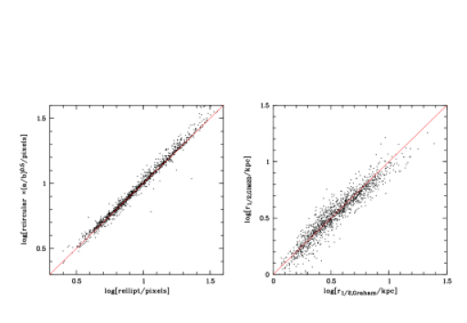 The left panel shows a good agreement (offset 0.009 dex, RMS 0.03 dex) between the COSMOS sizes (semi-major axis) computed directly from the ACS images using an elliptical aperture, and the sizes computed using circular apertures and multiplying them by