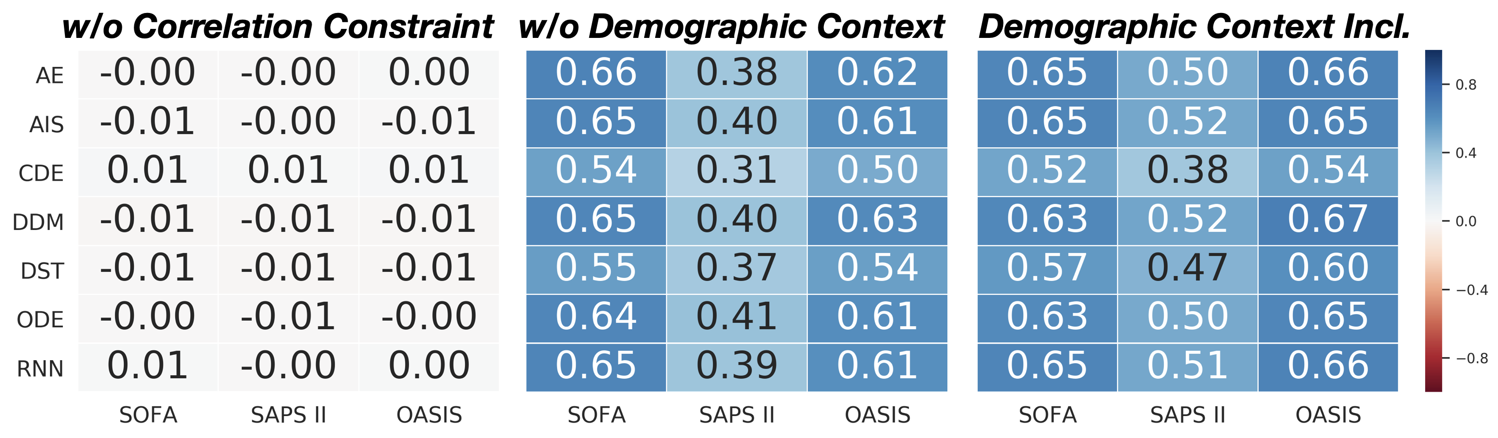 The average Pearson correlation coefficient between the state representations from each encoding approach and acuity scores. Shown here are the average coefficients when the representation learning process is unregularized (left), when demographic features are omitted (center) or are included (right). The inclusion of demographic features when constructing the state representations causes them to be more correlated. When the state representations are uncoorelated. They fail to embed information directly correlated with the derived acuity scores.