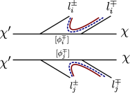 Flavor (red solid) and charge (blue dashed) correlations are shown for topologies in strawman models.