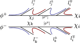 Flavor (red solid) and charge (blue dashed) correlations are shown for