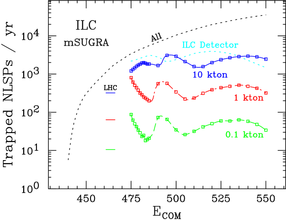 The number of sleptons trapped per year at the ILC in 10 kton (solid), 1 kton (dot-dashed), and 0.1 kton (dashed) water traps. The total number of sleptons produced is also shown (upper dotted) along with the number of sleptons trapped in the ILC detector (lower dotted). The trap shape and placement have been optimized, and we assume
