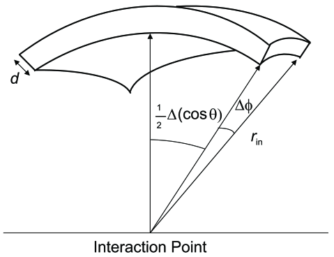 Diagram of the slepton trap geometry. The trap is assumed to be a spherical shell with inner radius