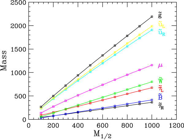 Representative superpartner masses as a function of