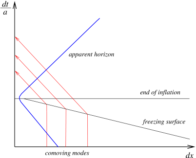 The hypersurface where inflationary modes freeze out is spacelike. Hence, frozen modes can be measured only after inflation has ended.