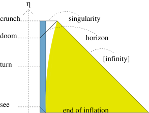 Even a weak perturbation will eventually go nonlinear, but there is plenty of time to avoid getting trapped in the collapse. This conformal diagram shows an exact solution constructed with the help of Birkhoff's theorem. The blue region is a small portion of a closed universe (the polar cap of the three-sphere). Because its curvature radius is much larger than its size, it represents only a slightly overdense region embedded in a flat universe. The world volume of the unperturbed dust particles is shown in yellow. The white region is vacuous and is a portion of the Schwarzschild solution. It develops as the overdense region decouples from the ambient expansion. The perturbation is first fully seen at