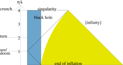 A strong perturbation catches the observer unaware (compare to Fig.1). This conformal diagram shows another exact solution, but this time we keep half of the three-sphere of the closed universe (blue). This represents a strong perturbation because its size is comparable to its curvature radius. The observer can see the overdense region only as he is already falling into the black hole it forms.