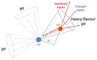 Illustration of a heavy-flavour jet with a secondary vertex (SV) from the decay of a