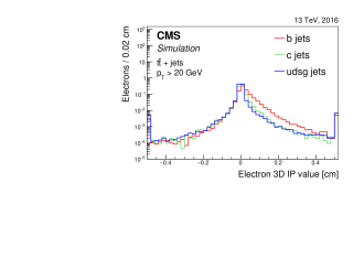 Distribution of the 3D impact parameter value for soft muons (left) and soft electrons (right) for jets of different flavours in