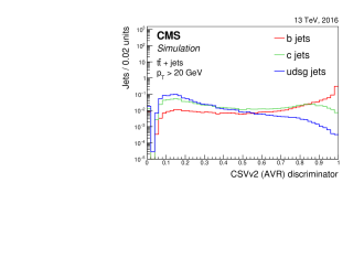 Distribution of the CSVv2 (left) and CSVv2(AVR) (right) discriminator values for jets of different flavours in