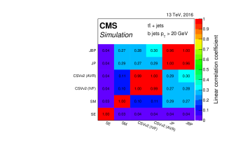 Correlation between the different input variables for the cMVAv2 tagger for