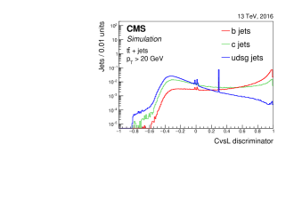 Distribution of the CvsL (left) and CvsB (right) discriminator values for jets of different flavours in