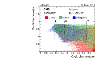 Correlation between CvsL and CvsB taggers for the various jet flavours (left), and misidentification probability for light-flavour jets versus misidentification probability for