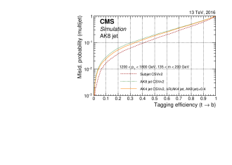 Misidentification probability for jets in an inclusive multijet sample versus the efficiency to correctly tag boosted top quark jets. The CSVv2 algorithm is applied to three different types of jets: AK8 jets, their subjets, and AK4 jets matched to AK8 jets. The AK8 jets are selected to have a pruned jet mass between 135 and 200