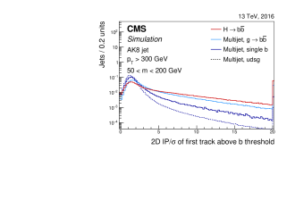 Distribution of 2D impact parameter significance for the most displaced track raising the mass above the