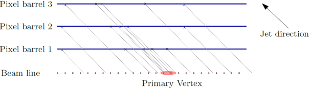 Scheme of the fast primary vertex finding algorithm used to determine the position of the vertex along the beam line. The pixel detector hits from the tracks in a jet are projected along the calorimeter jet direction onto the beam line.