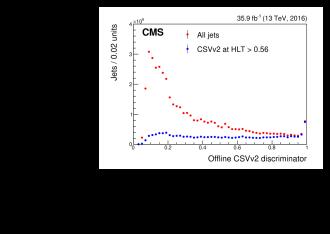 Offline CSVv2 discriminator distribution for all jets and for jets with a value of the CSVv2 discriminator at the HLT exceeding 0.56 (left), and