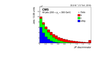 Fitted JP distribution for muon jets (left) and for the subsample of those jets passing the medium working point of the CSVv2 algorithm (right). The distribution is shown for jets with