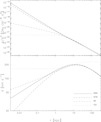 Velocity dispersion profile obtained from the Jeans equation for each of the models in Table