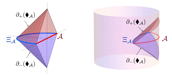 A sketch of the causal wedge