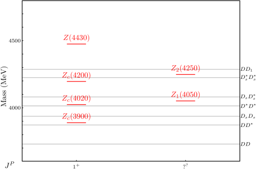 Charmonium sector. In the upper panel, we show ordinary charmonia and neutral exotic states, in the lower panel charged exotic states. Black lines represent observed charmonium levels, blue lines represent predicted levels according to Radford and Repko