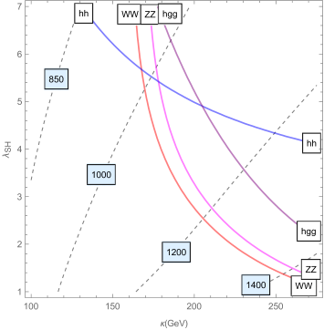 LHC Run-I constraints on the parameter space of the model (solid lines; the regions above and to the right of the lines are ruled out). Contours of the constant VLQ mass (in GeV) are also shown, with