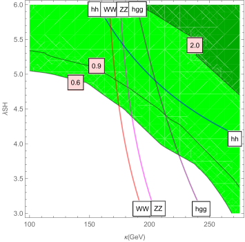 Regions of strongly first-order electroweak phase transition (green/shaded) along with contours of constant