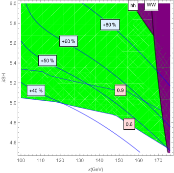 Fractional deviation of the 125 GeV Higgs cubic self-coupling (solid lines). Also shown are regions of strongly first-order electroweak phase transition (green/light-gray) and the regions ruled out by LHC constraints (purple/dark-grey).