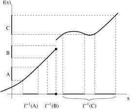 A discontinuous function, with three open intervals