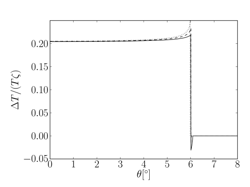 This plot shows the profile of a super-horizon bubble of