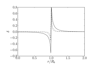 This figure shows the bubble profile in potential (left panel) and overdensity (right panel) for