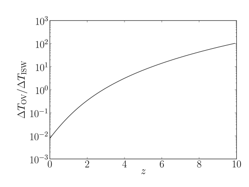 This figure shows the relative amplitudes of Ostriker-Vishiniac and ISW effects as a function of redshift. We assume