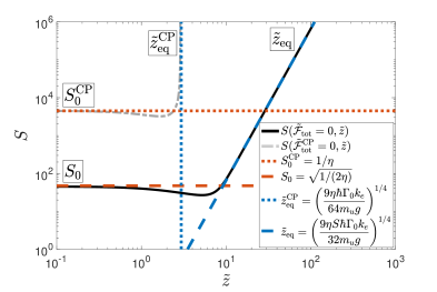 (a) Relative magnitudes of the rescaled electric CP force (blue solid) and gravity (red solid) compared to the magnetic CP force on a ground state particle as a function of distance. The three distance regimes as shown in Table