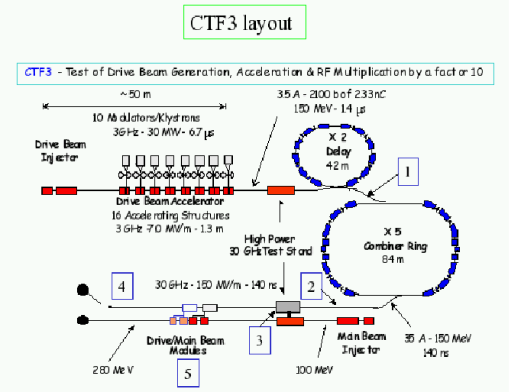 Schematic layout of CTF3