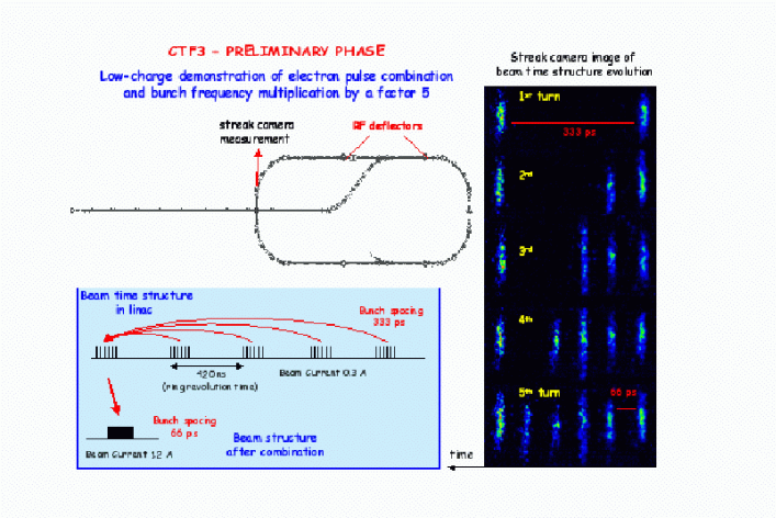 Low-charge demonstration of electron pulse combination and bunch frequency multiplication by a factor 5 in CTF3