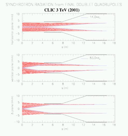 Synchrotron radiation fans at 3TeV with beam envelopes of 14