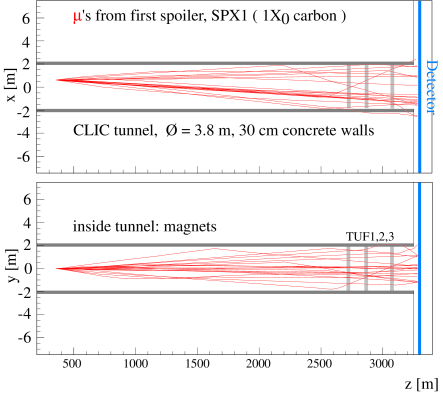 Tracking of muons, produced at the first spoiler, through the beam delivery system up to the detector region. Top is the horizontal and bottom the vertical plane.