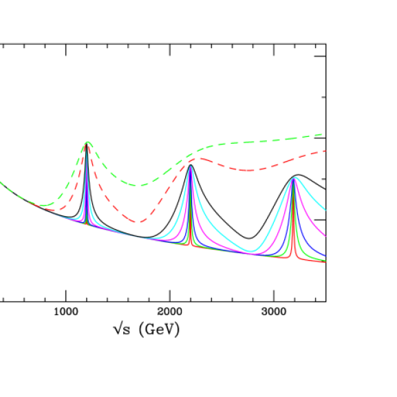 An example of the dilepton spectrum that might be observed at the LHC in some scenario for extra dimensions, including Kaluza–Klein excitations of the photon and