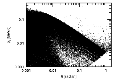Angle and transverse momentum of the incoherent pairs after the collision. Only particles with an energy larger than 5 MeV were tracked
