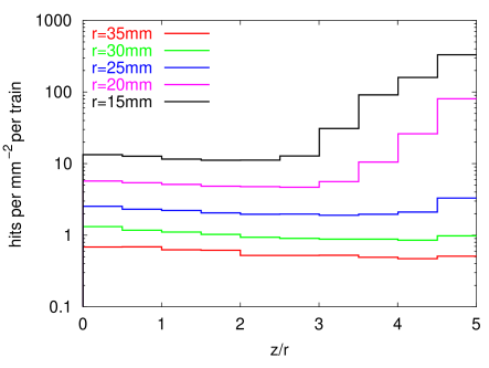 Number of hits per train as function of the ratio of the longitudinal position along the beam axis to the detector radius, for different values of the radius