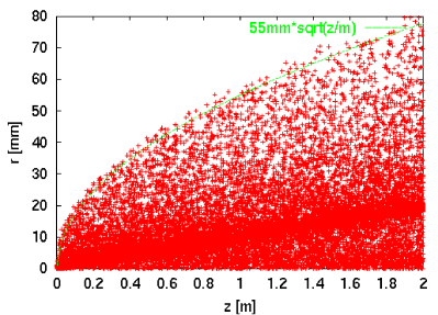 The particles from incoherent pair production in the spent beam