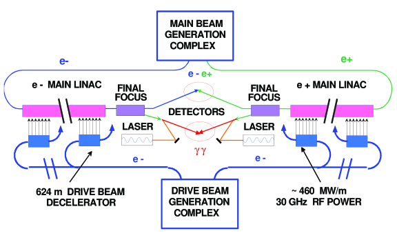 The schematics of the overall layout of the CLIC complex