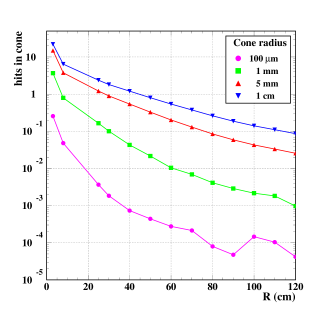 Average number of additional hits within a cone of a given radius, as a function of the radius of the tracking layer. Left: