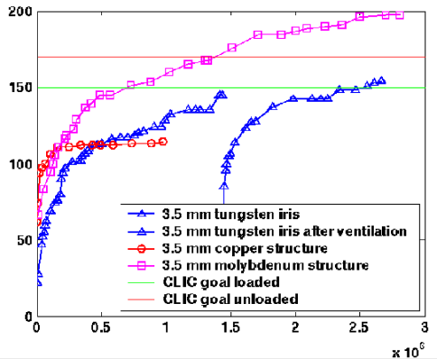 Accelerating gradients obtained with 30 GHz structures of different designs. The gradient measured in the first cell of the structure is shown as a function of the number of applied RF pulses.