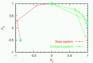 Rotation of the polarization vector in the