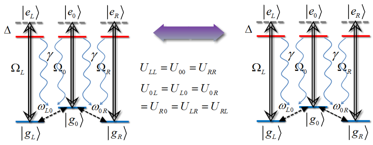 (Color online) Level diagram of two identical Rydberg atoms. The transition from ground state