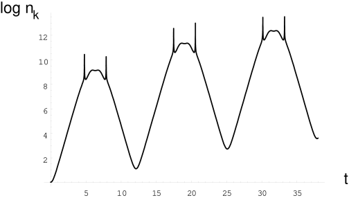 Evolution of the occupation numbers for the fluctuations with